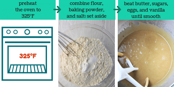 three photos with steps to make chocolate chip cookies with text that says preheat oven to 325 degrees Fahrenheit, combine flour, baking powder, and salt, set aside, beat butter, sugars, eggs, and vanilla until smooth