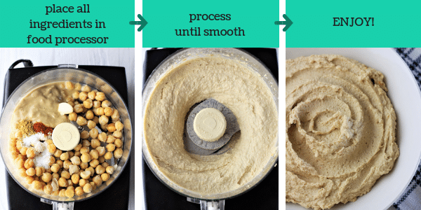 three photos showing the steps to make homemade hummus with text that says place all ingredients in food processor, process until smooth, enjoy
