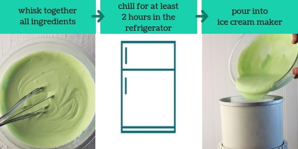 three images showing steps to make pistachio pudding homemade ice cream with text that says whisk together all ingredients, chill for at least 2 hours in the refrigerator, pour into ice cream maker