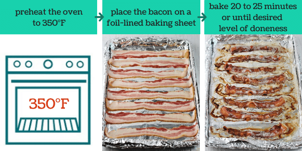 three images showing the steps to make baked bacon