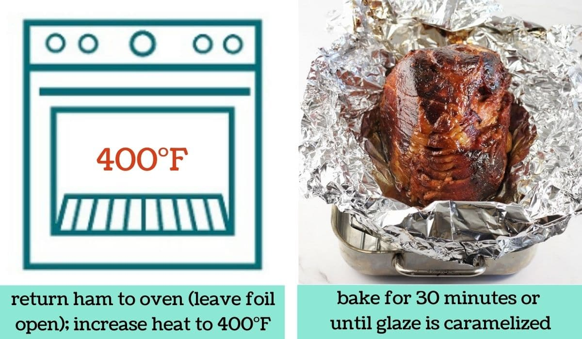 two images, one a graphic of an oven with text that says return ham to oven, leave foil open, increase heat to 400 degrees Fahrenheit, the other of the cooked ham in the opened foil in the roasting pan with text that says bake for 30 minutes or until the glaze is caramelized